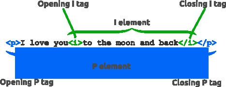 structure html element