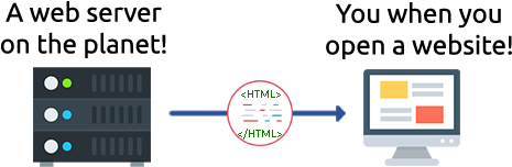 html code transfering between computer and server