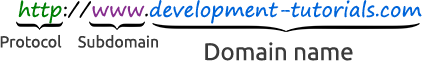URL Domain Name develoment tutorial